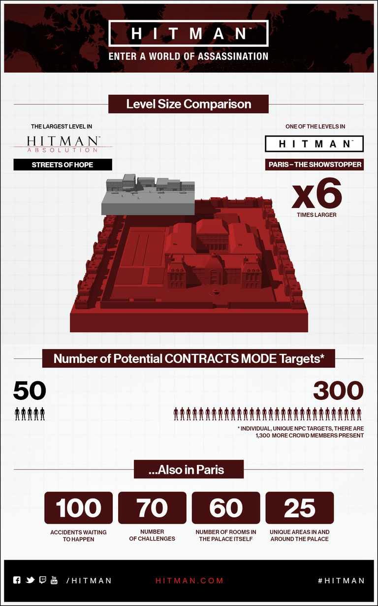 Hitman Infographic